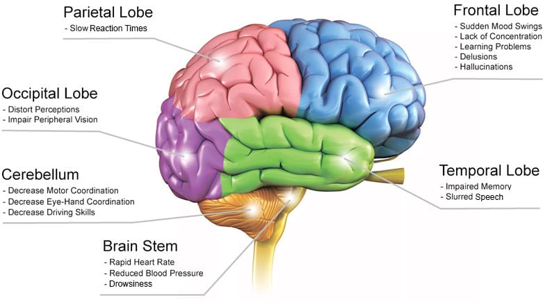 6 Worst Side Effects of Medical Marijuana on Mental Health